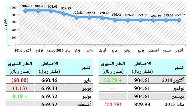Стабилизация уровня  резервов Королевства на цифре в 659.5 млрд.риалов (175.9 млр.$) на конец октября текущего года