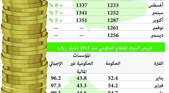 На конец октября банки предоставили кредитов правительственному и частному сектору на 1461.6 млрд.риалов (389.76 млрд.$)