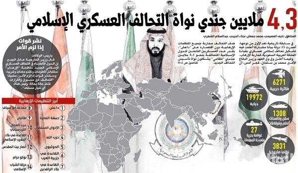 Начальники штабов стран-участниц Исламской коалиции встречаются завтра в Эр-Рияде