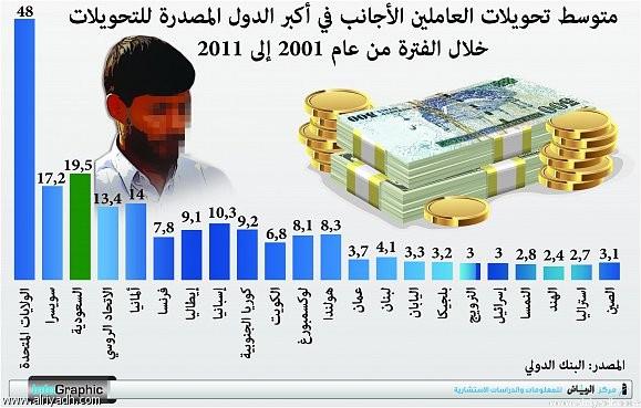 Королевство занимает второе место после США по объёму переводов денежных средств иностранными рабочими