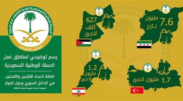 885 сирийских беженцев в г.Оз в Турции  воспользовались помощью Саудийской национальной компании по помощи нашим братьям в Сирии