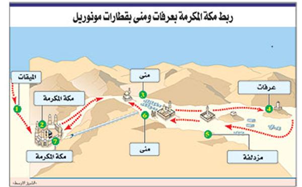 Муниципалитет Мекки раскрыл план работы поездов в местах паломничества в период Хаджа